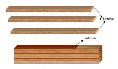 Esquema de viga de madeira laminada colada (MLC)